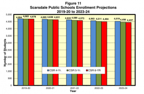 Demographer Provides 5-Year Enrollment Projection for the Scarsdale Schools