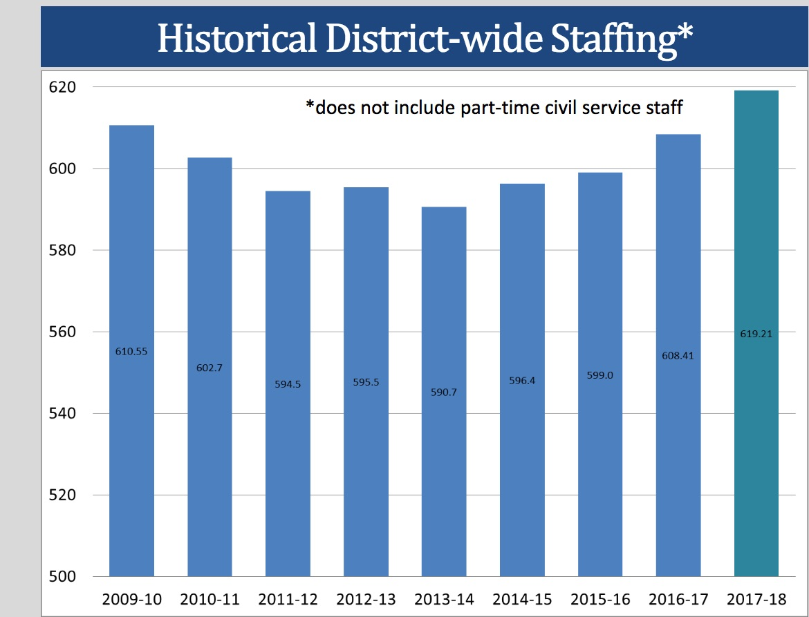 staffingchart