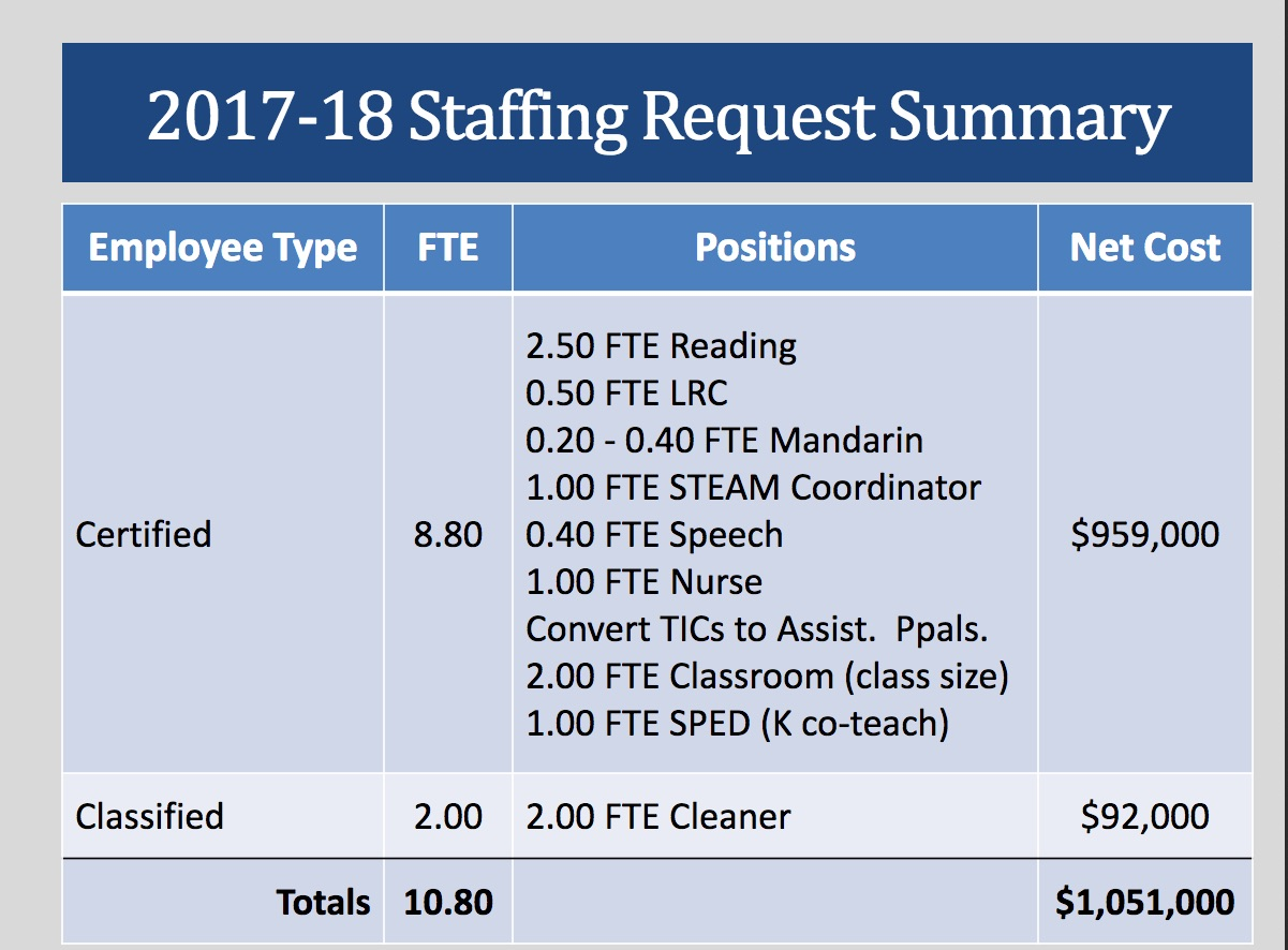 staffingrequest