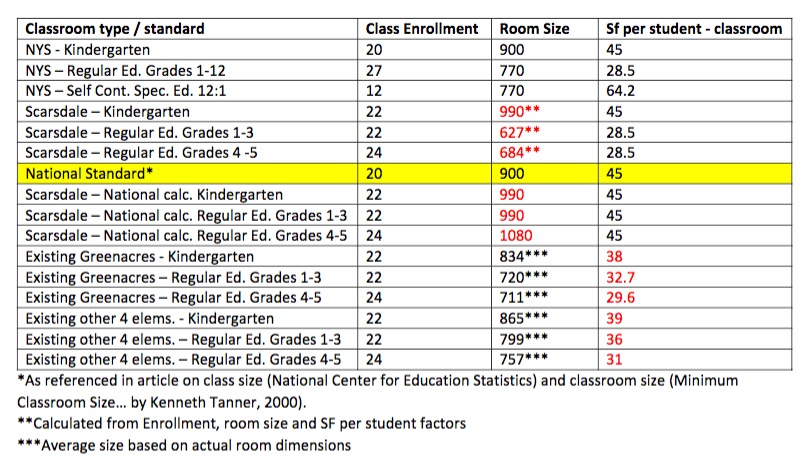 classroom sizes