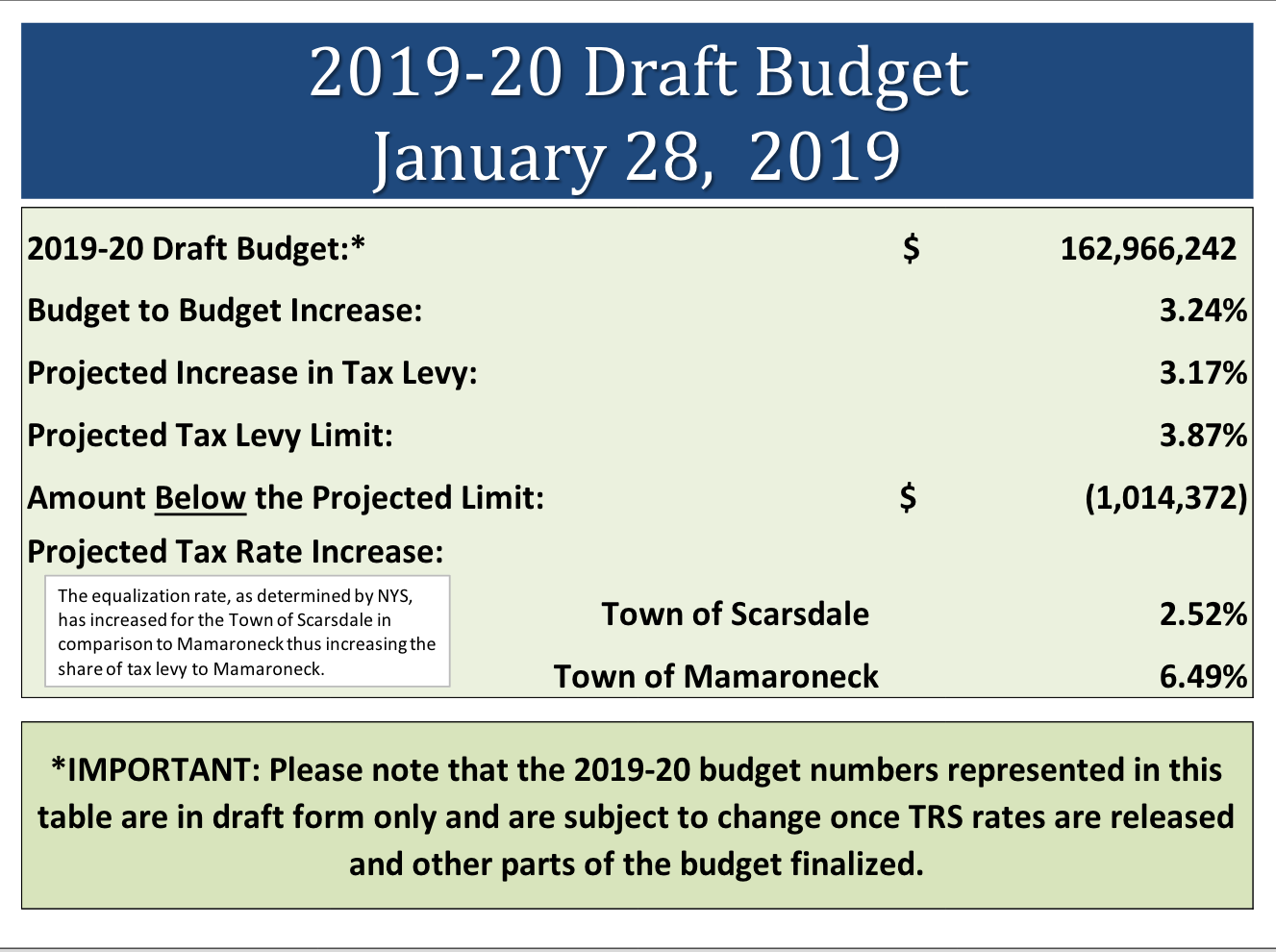 Estimated19 20Budget
