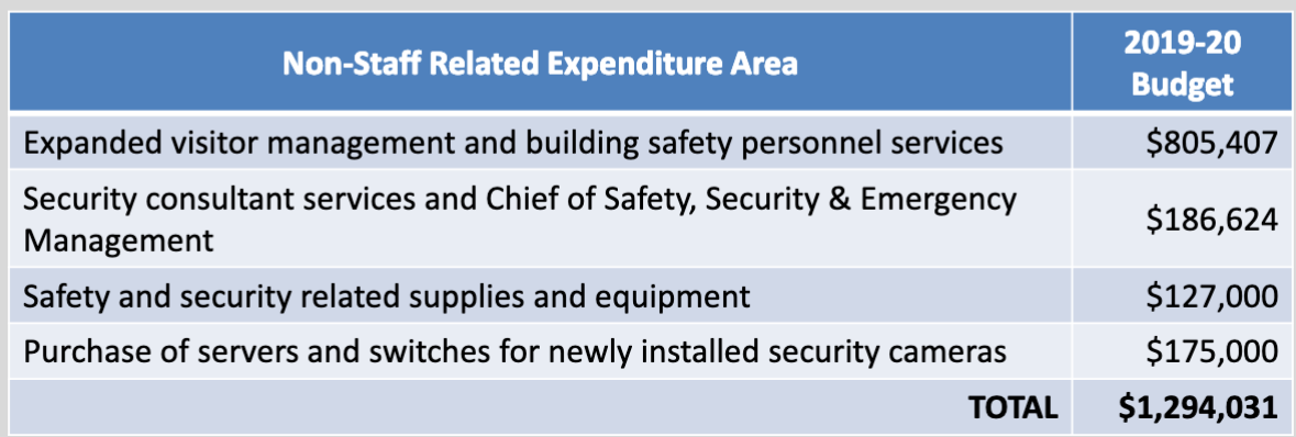 safetyexpenditures