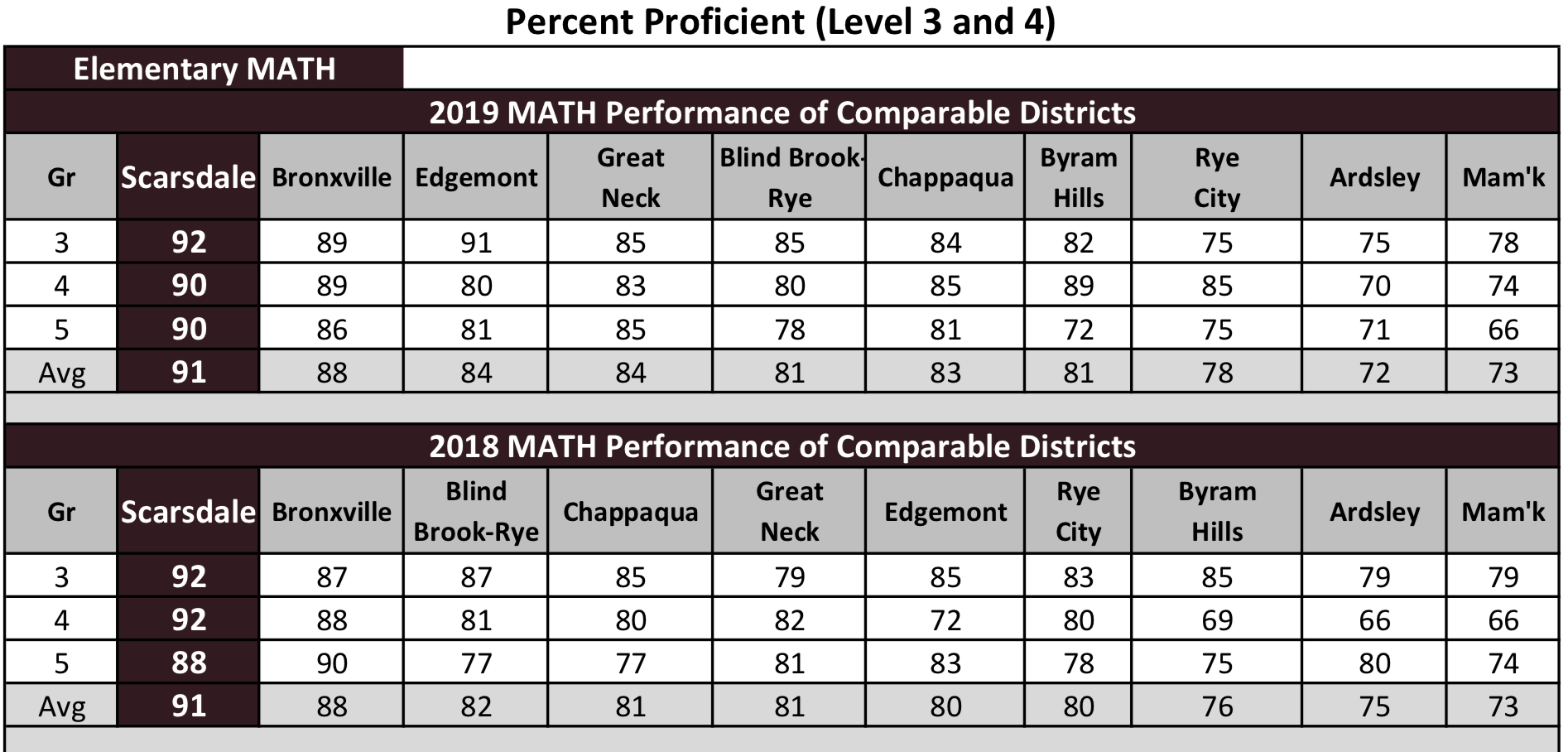MathProficiencyComparableDistricts