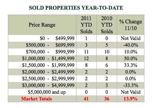 soldproperties